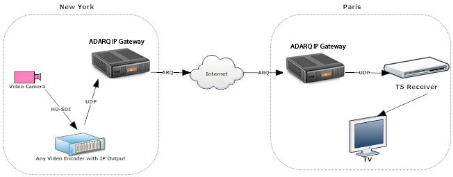 Diagram of how ADQRQ works