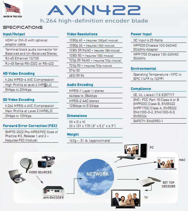 AVN422 - H.264 HD/SD Video/Audio Encoder with HDMI and DVI-D inputs and IP output