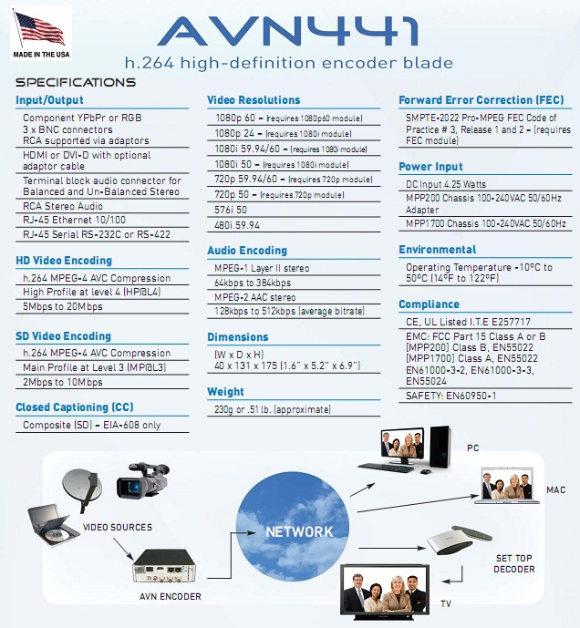 AVN441 – H.264 HD/SD Video/Audio Encoder with HDMI, DVI-D, Component inputs and IP output
