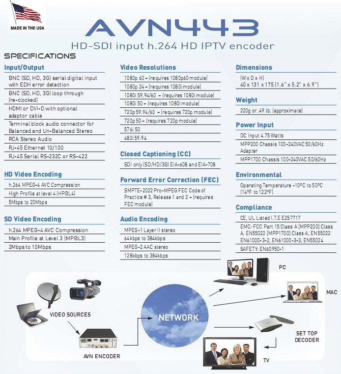 AVN443 – H.264 HD/SD Video/Audio Encoder with HD/SD-SDI, HDMI, DVI-D inputs and IP output