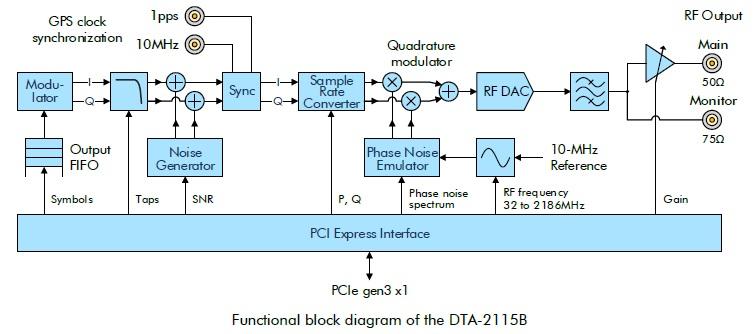 Bus Map Also Tv Receiver Block Diagram On Navigation Block Diagram