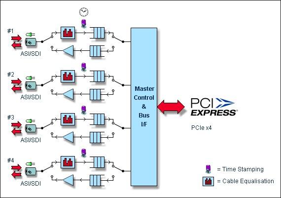 DTA 2144B ndash Quad ASI SDI Input Output Adapter for PCI