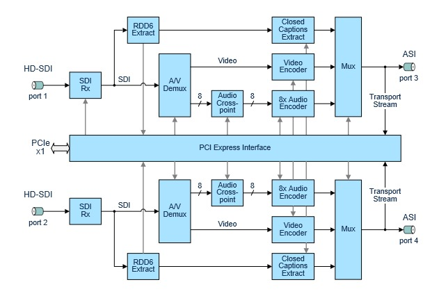 DTA-2182 - Dual H 264/MPEG-2 HD/SD Encoder for PCIe
