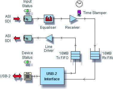 DTU-245 - FantASI USB-2 ASI / SD-SDI Input+Output Adapter