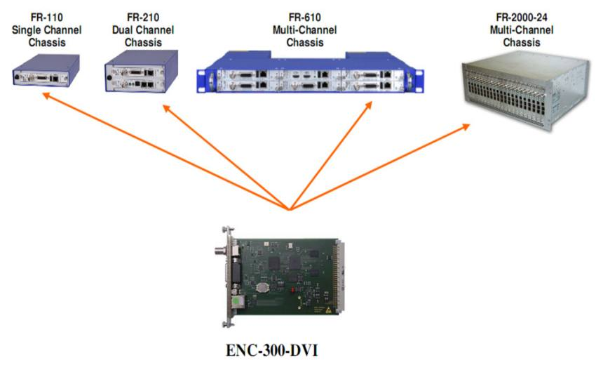 ENC-300-DVI - H.264 HD/SD Encoder with DVI and HDMI input