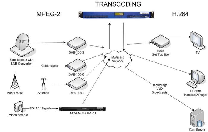 Mc Trans 1ru H 264 And Mpeg 2 Multichannel Transcoder
