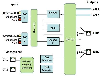 tegra 4 block diagram novus - h.264 / mpeg-4 hd/sd broadcast encoder