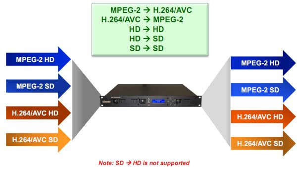 SVT - Multi-Format HD/SD, MPEG2/H.264 TRANSCODER