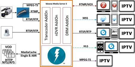 Wowza Media Server 3 - streaming server software