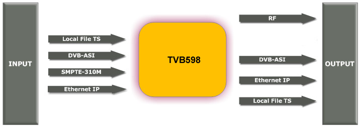 TVB598 PCI Modulator Diagram