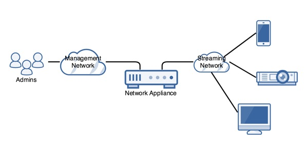 Ethernet Ports on Separate Networks Diagram